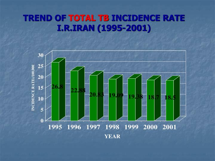 Trend of total tb incidence rate i r iran 1995 2001