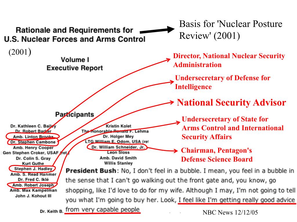 Basis for 'Nuclear Posture