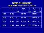 state of industry usa hotel performance ytdsep3
