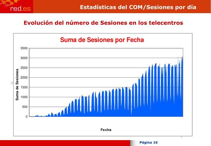 Estadísticas del COM/Sesiones por día