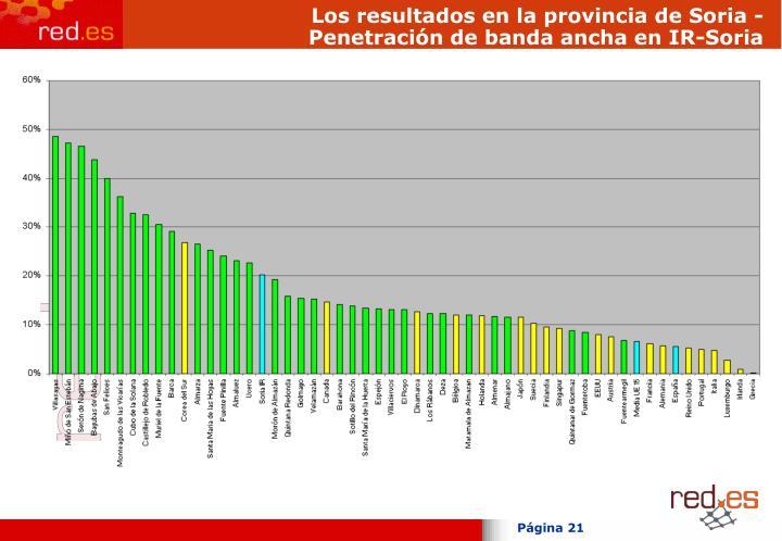 Los resultados en la provincia de Soria - Penetración de banda ancha en IR-Soria