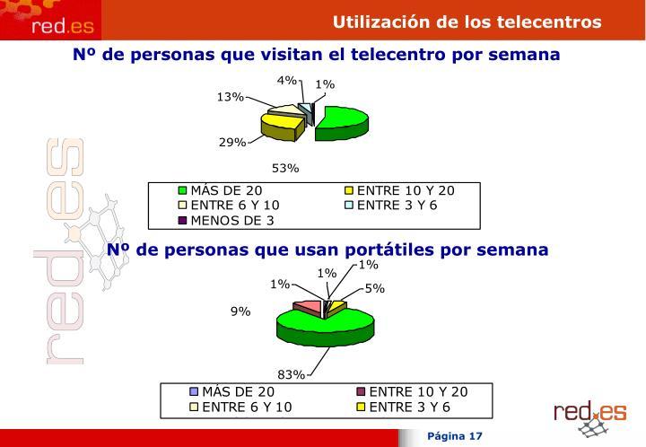 Utilización de los telecentros