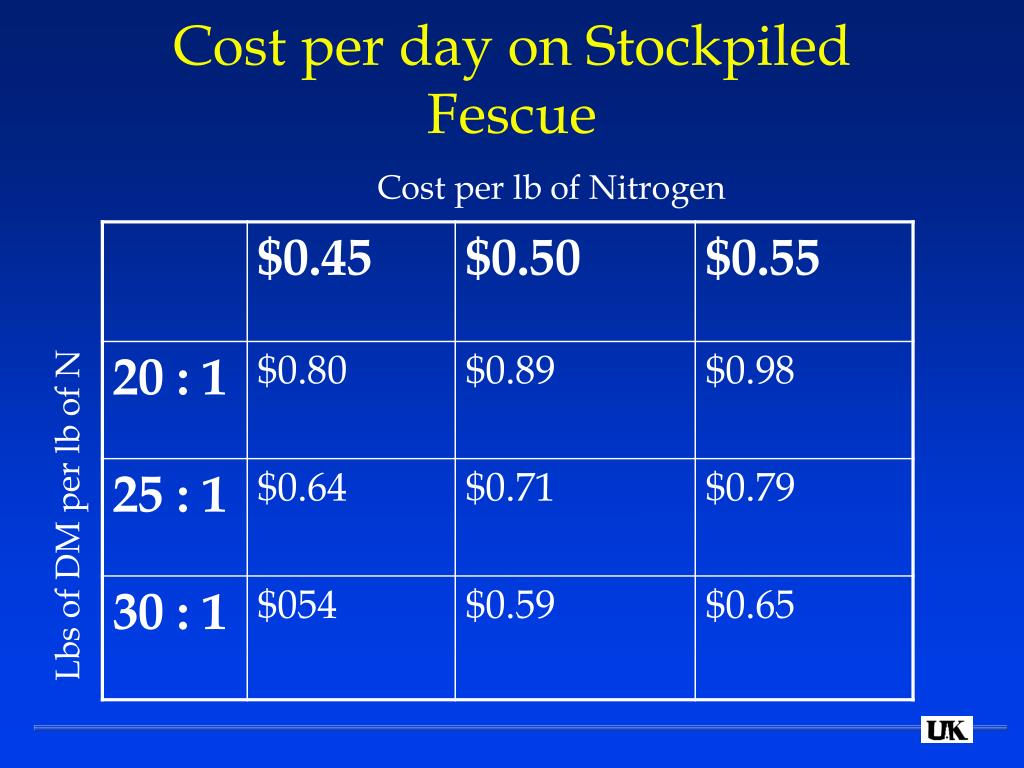 Cost per day on Stockpiled Fescue