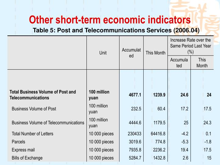 Other short-term economic indicators