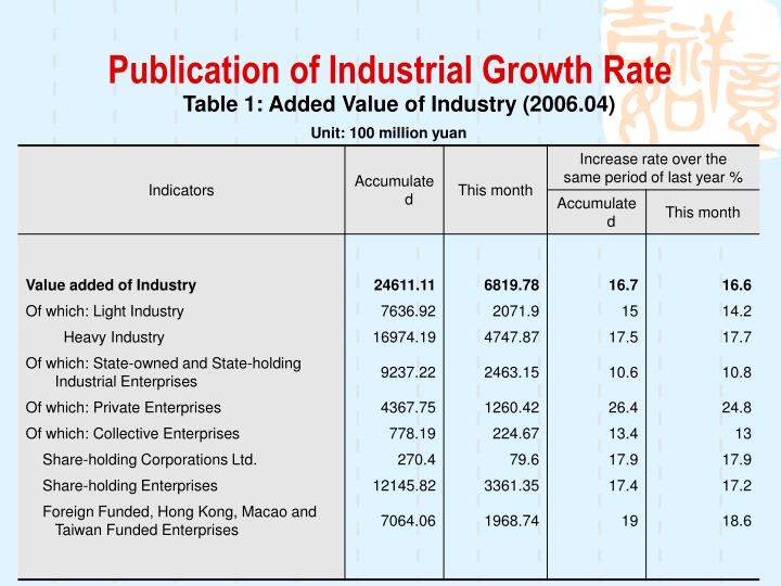 Publication of Industrial Growth Rate