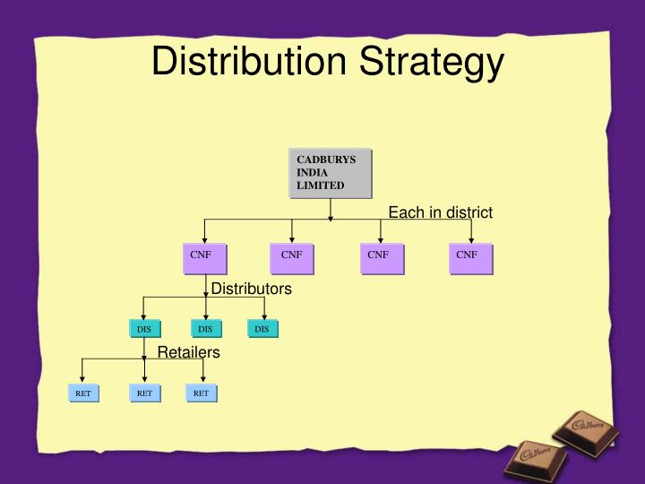 Distribution strategy for business plan