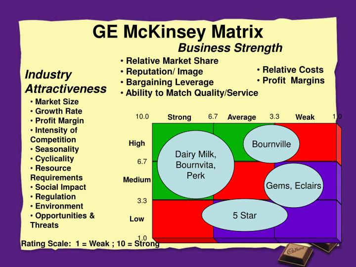 how to use ge matrix