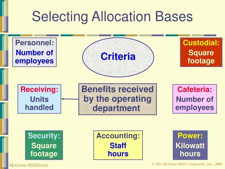 managerial accounting service cost allocations Mgt 503 - managerial accounting managerial accounting and cost concepts hw prob 2 - 20, 25 service department allocations.