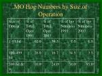 mo hog numbers by size of operation