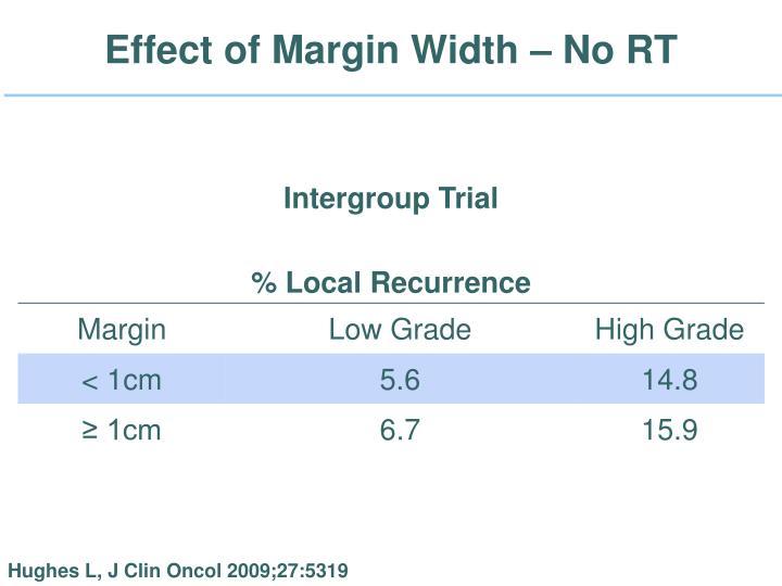 Effect of Margin Width – No RT