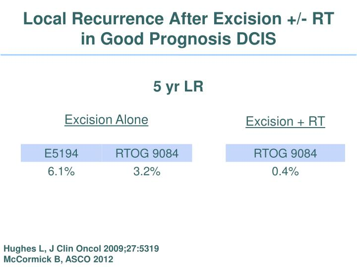 Local Recurrence After Excision +/- RT