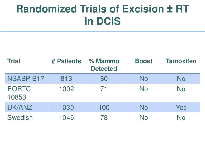 Randomized Trials of Excision ± RT