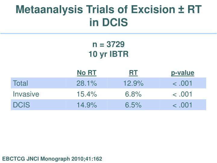 Metaanalysis Trials of Excision ± RT