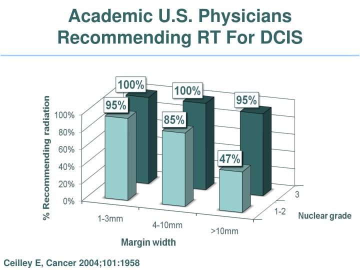 Academic U.S. Physicians