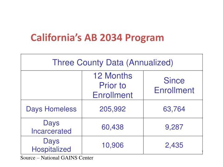 California's AB 2034 Program
