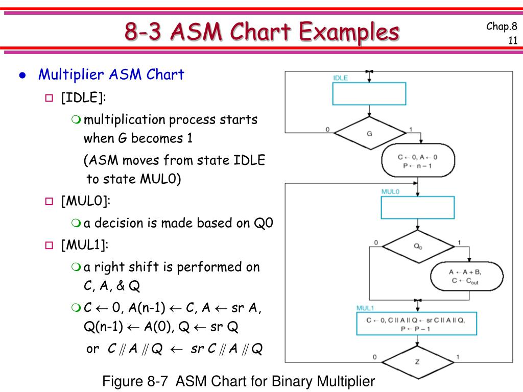 8-3 ASM Chart Examples