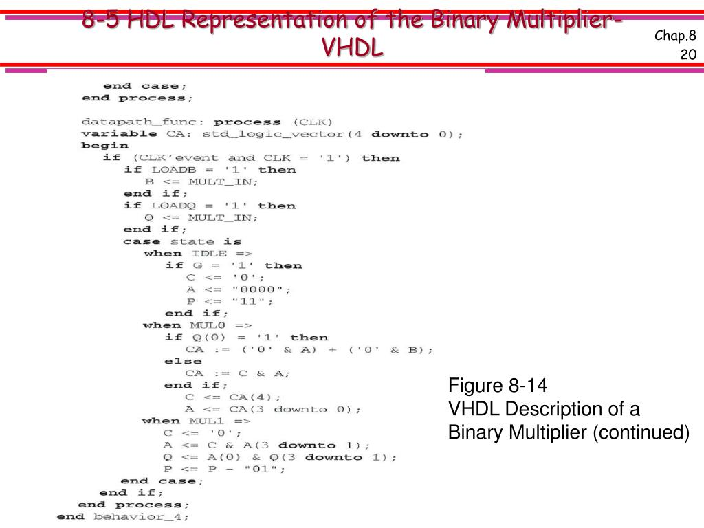 8-5 HDL Representation of the Binary Multiplier-VHDL