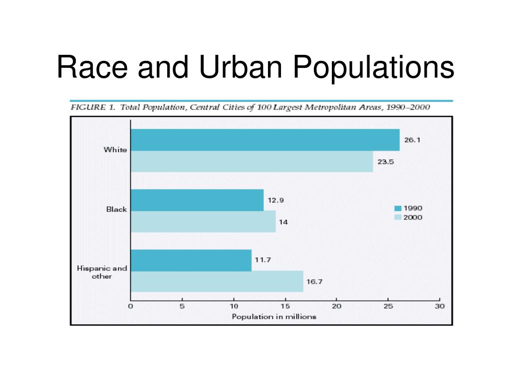 Race and Urban Populations