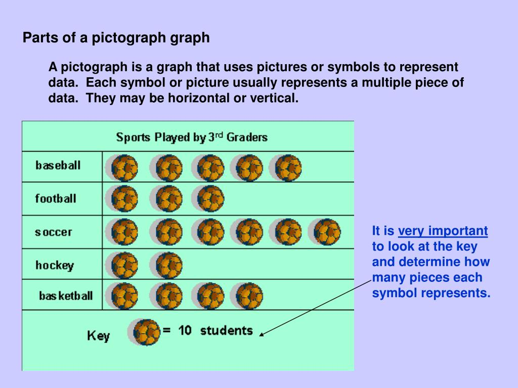 Parts of a pictograph graph