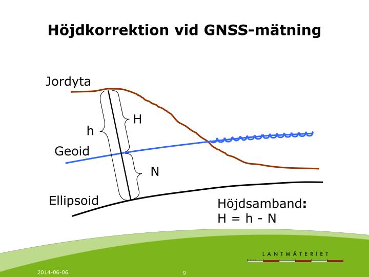 Höjdkorrektion vid GNSS-mätning