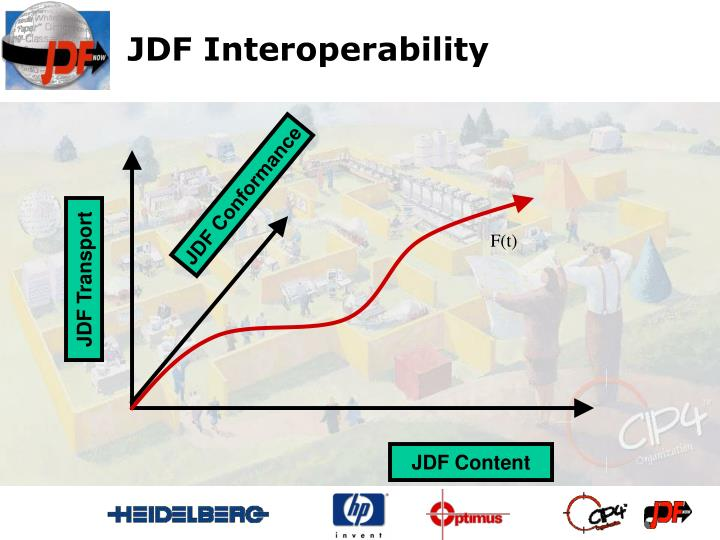 JDF Interoperability
