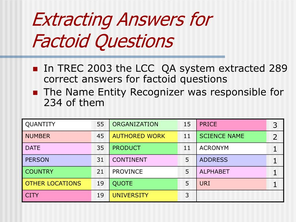 Extracting Answers for
