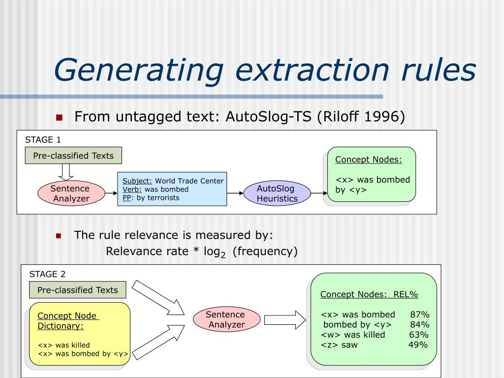 Generating extraction rules