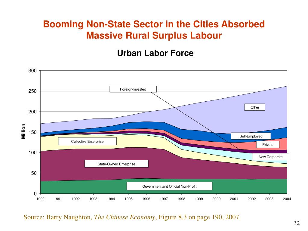 Booming Non-State Sector in the Cities Absorbed Massive Rural Surplus Labour
