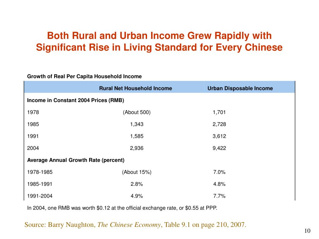 Both Rural and Urban Income Grew Rapidly with Significant Rise in Living Standard for Every Chinese