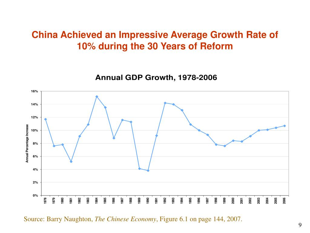China Achieved an Impressive Average Growth Rate of 10% during the 30 Years of Reform