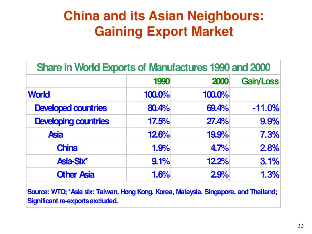 China and its Asian Neighbours: