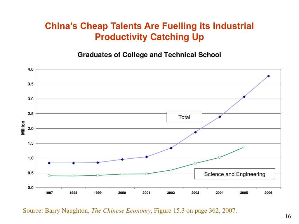China's Cheap Talents Are Fuelling its Industrial Productivity Catching Up