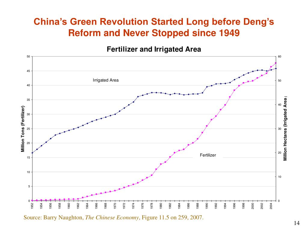 China's Green Revolution Started Long before Deng's Reform and Never Stopped since 1949