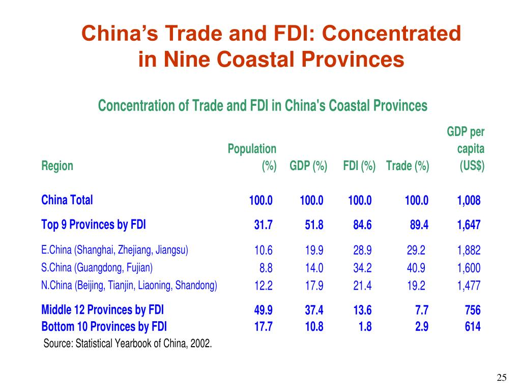 China's Trade and FDI: Concentrated