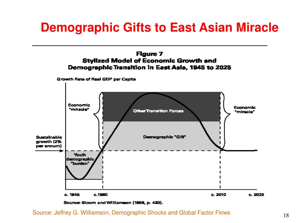 Demographic Gifts to East Asian Miracle