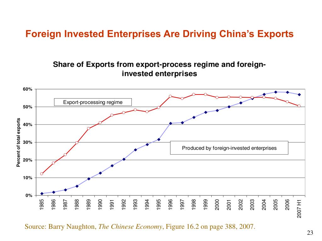 Foreign Invested Enterprises Are Driving China's Exports