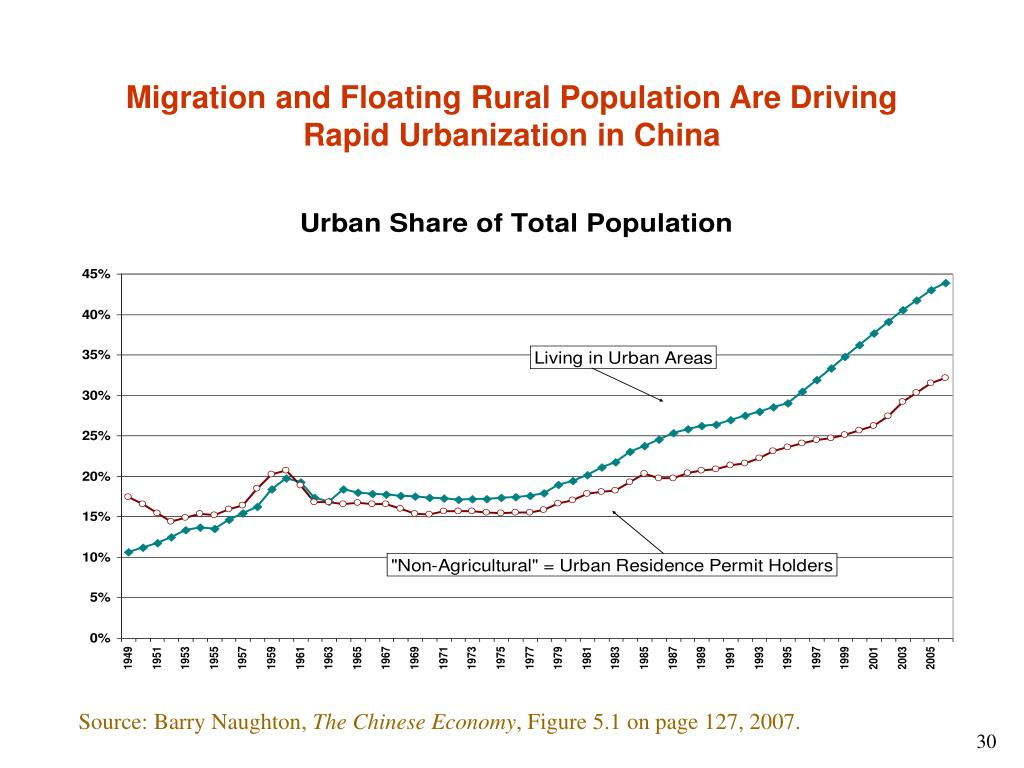 Migration and Floating Rural Population Are Driving Rapid Urbanization in China