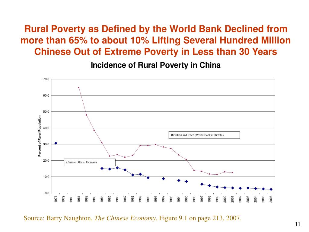 Rural Poverty as Defined by the World Bank Declined from more than 65% to about 10% Lifting Several Hundred Million Chinese Out of Extreme Poverty in Less than 30 Years