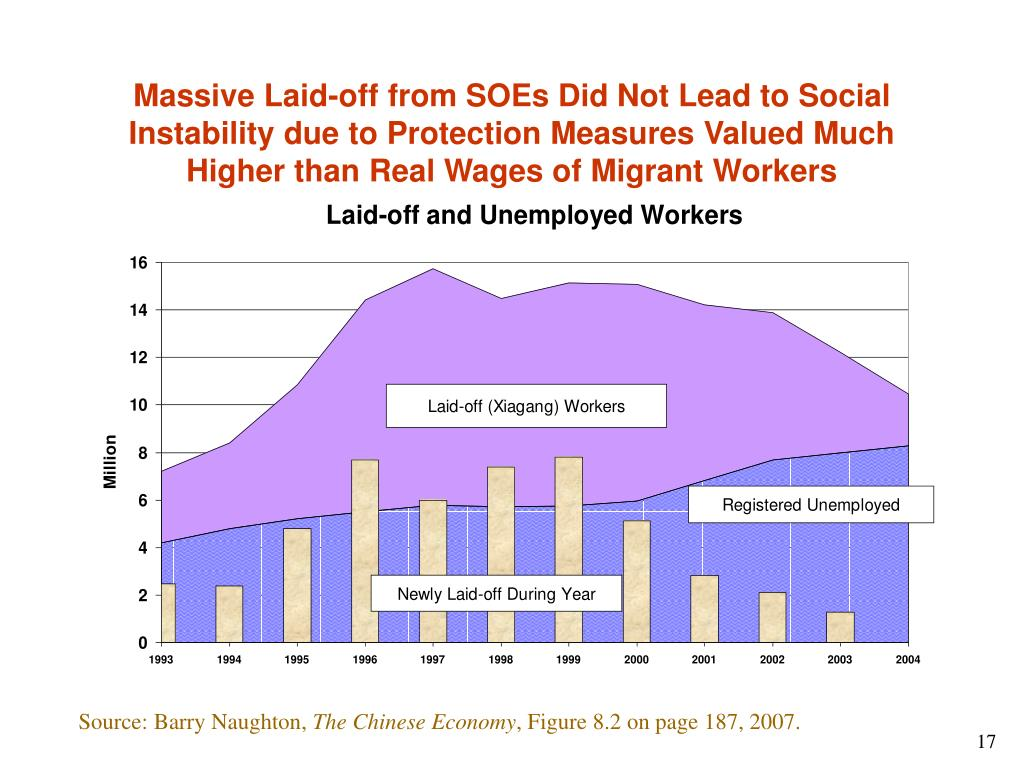 Massive Laid-off from SOEs Did Not Lead to Social Instability due to Protection Measures Valued Much Higher than Real Wages of Migrant Workers