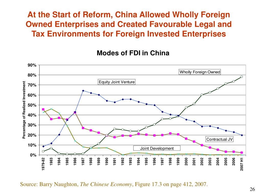 At the Start of Reform, China Allowed Wholly Foreign Owned Enterprises and Created Favourable Legal and Tax Environments for Foreign Invested Enterprises