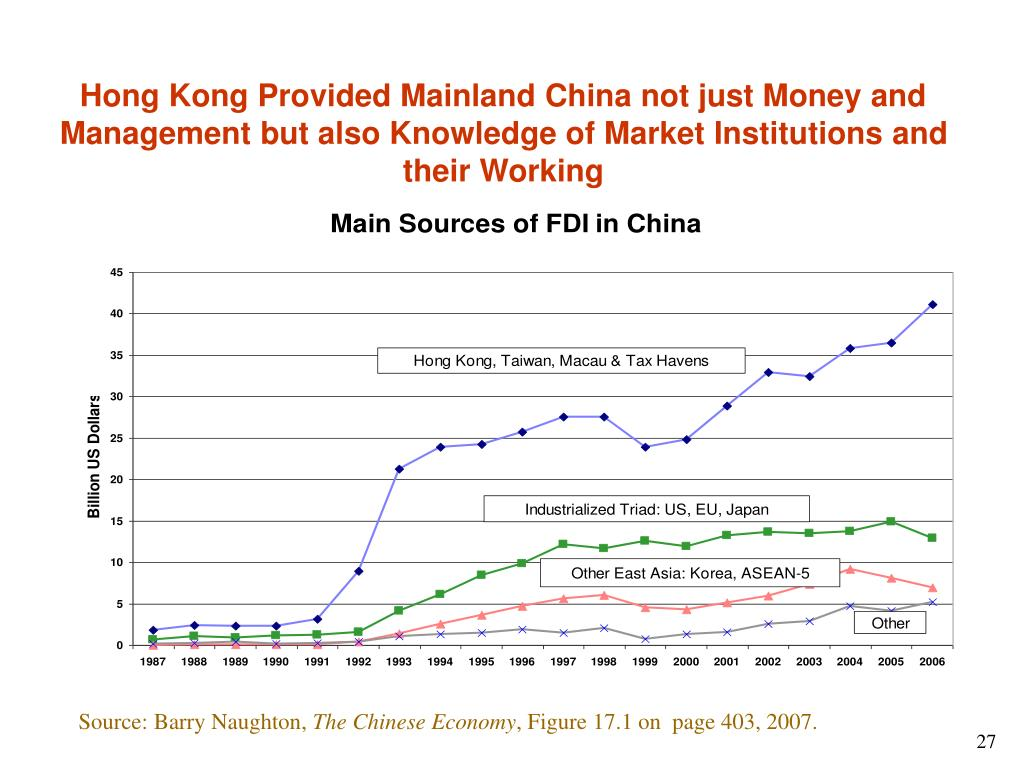 Hong Kong Provided Mainland China not just Money and Management but also Knowledge of Market Institutions and their Working