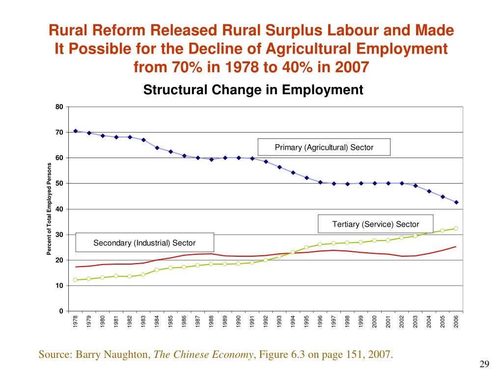 Rural Reform Released Rural Surplus Labour and Made It Possible for the Decline of Agricultural Employment from 70% in 1978 to 40% in 2007