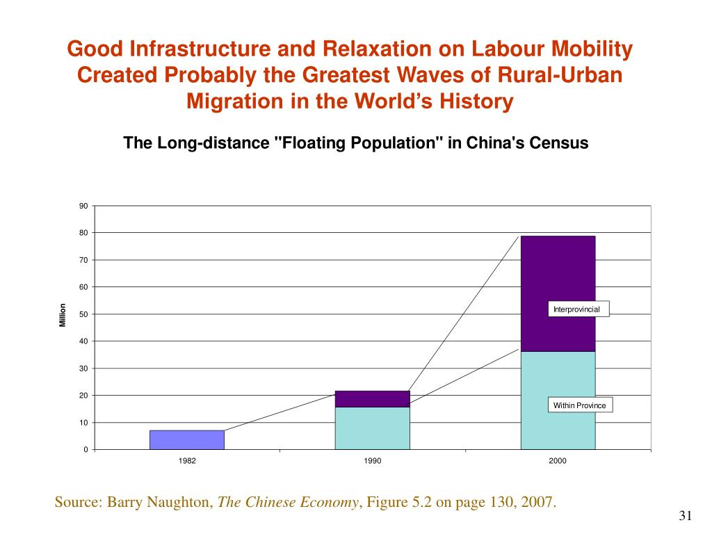 Good Infrastructure and Relaxation on Labour Mobility Created Probably the Greatest Waves of Rural-Urban Migration in the World's History
