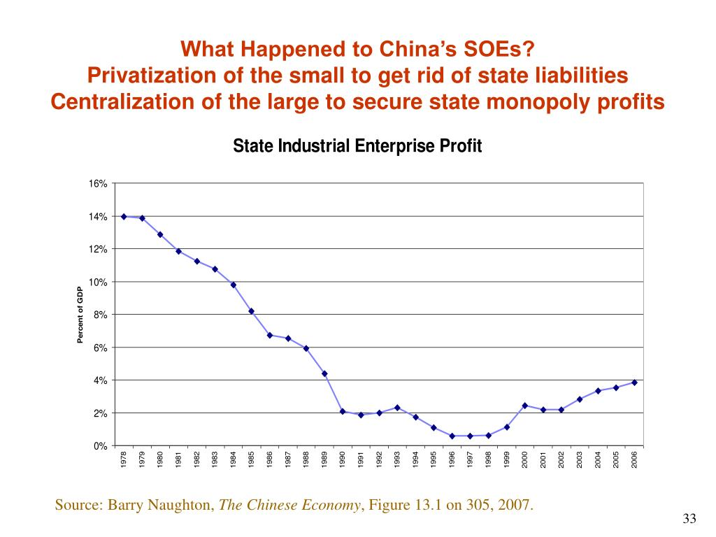 What Happened to China's SOEs?