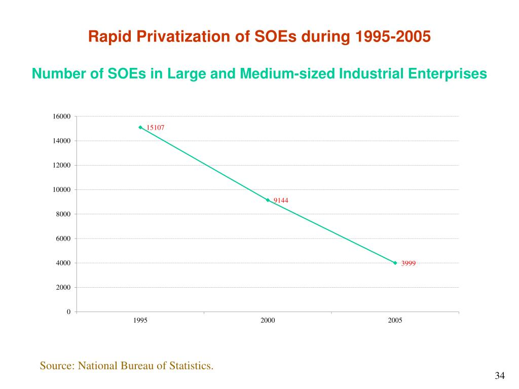 Rapid Privatization of SOEs during 1995-2005