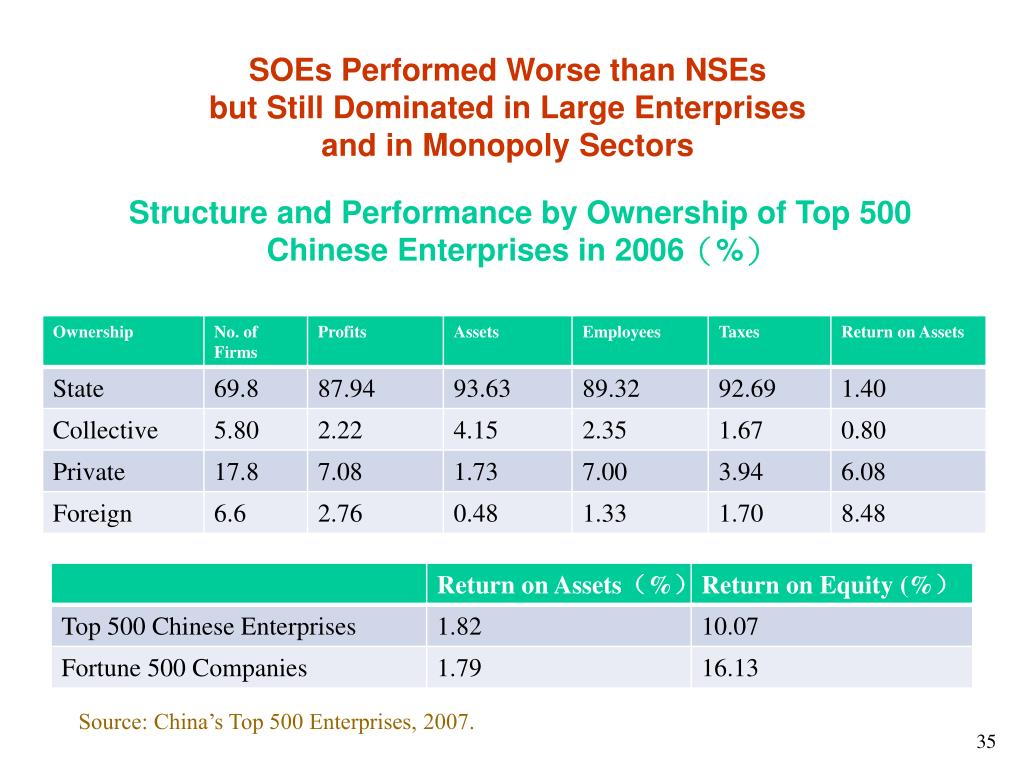 SOEs Performed Worse than NSEs