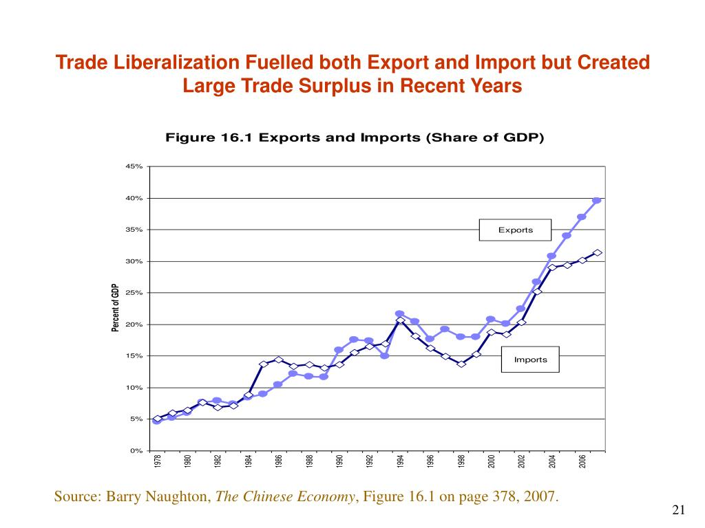 Trade Liberalization Fuelled both Export and Import but Created Large Trade Surplus in Recent Years