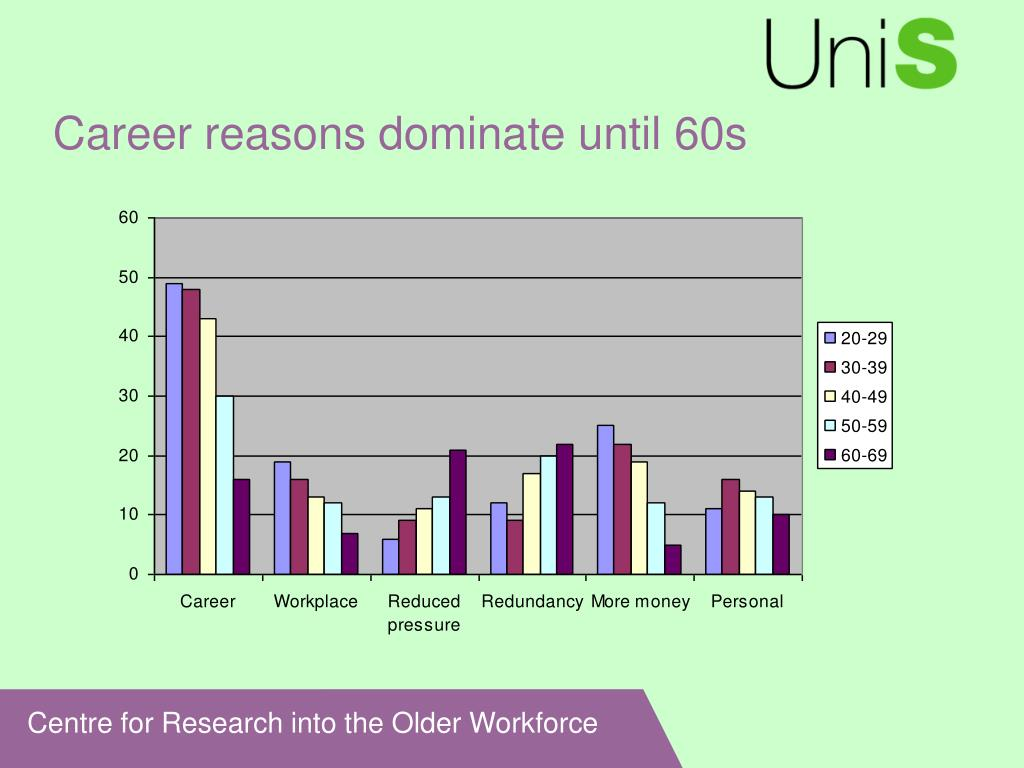 Career reasons dominate until 60s