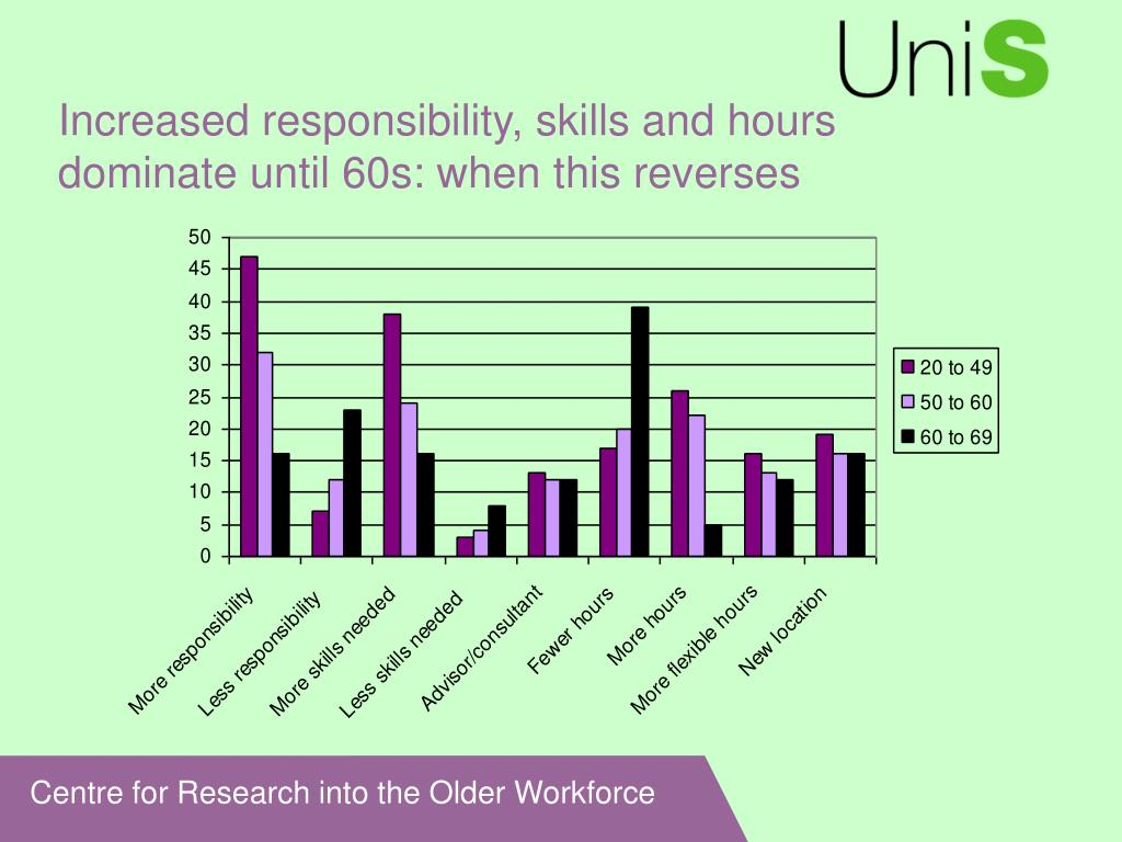 Increased responsibility, skills and hours dominate until 60s: when this reverses