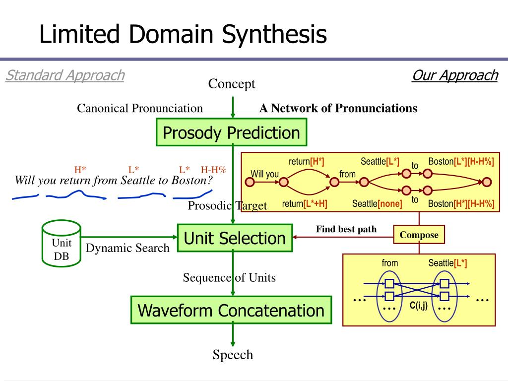 Limited Domain Synthesis